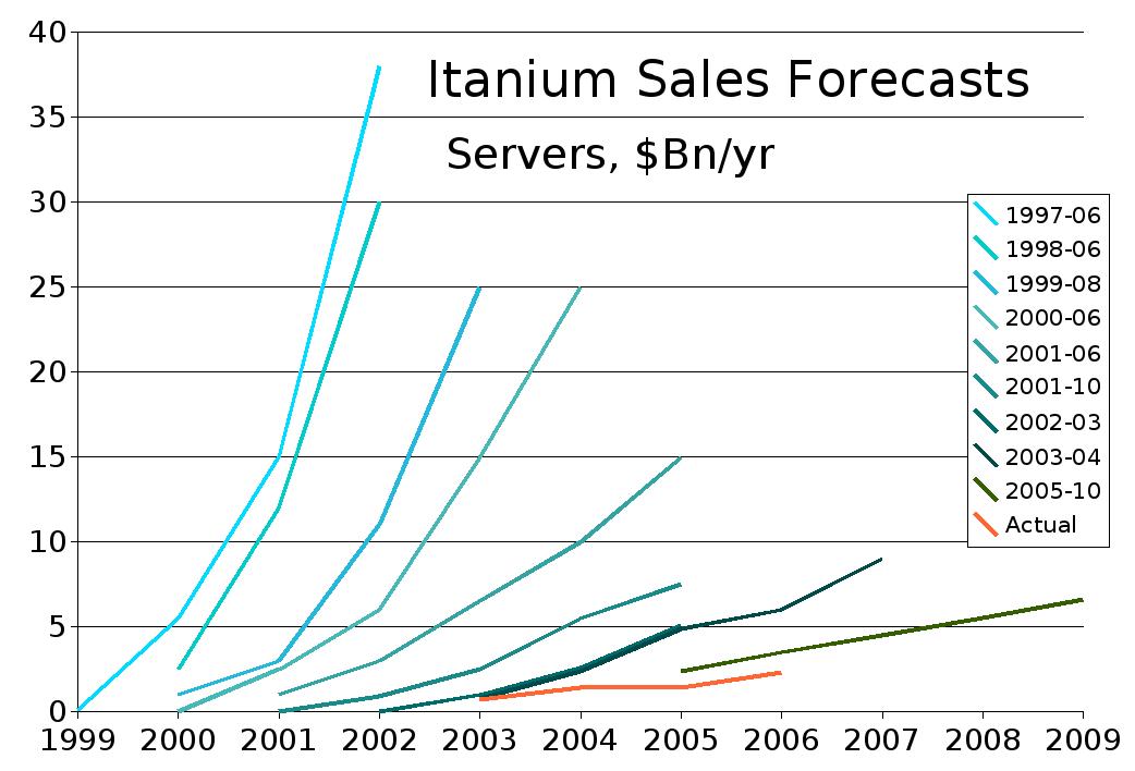 Itanium_Sales_Forecasts_edit.png
